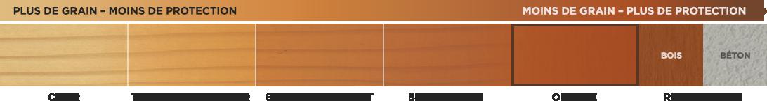 Teintures pour bois opaques