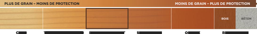 Teintures semi-transparentes pour bois