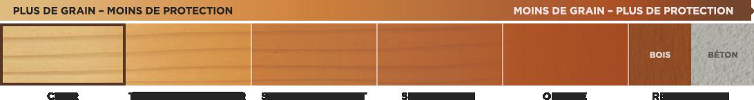 Teintures transparentes pour bois
