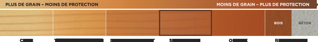 Teintures semi-opaques pour bois